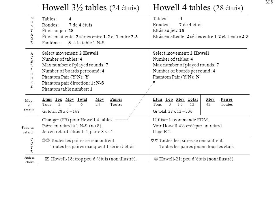 Howell 3½ tables (24 étuis) Howell 4 tables (28 étuis)