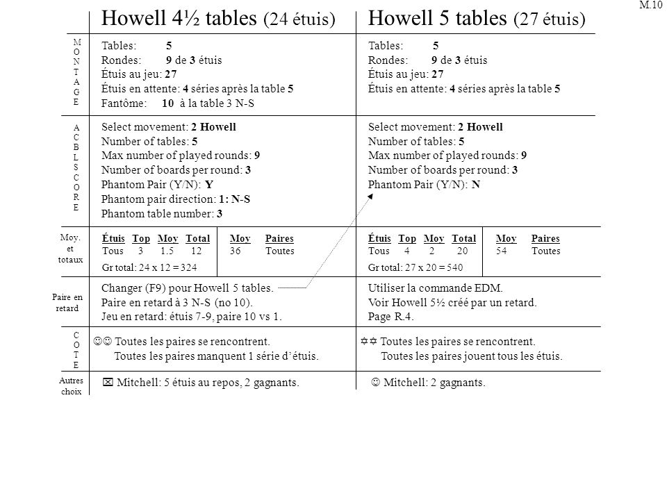 Howell 4½ tables (24 étuis) Howell 5 tables (27 étuis)