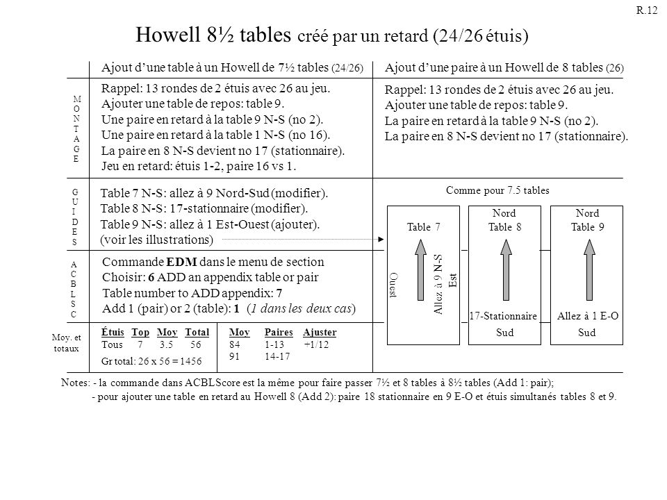 Howell 8½ tables créé par un retard (24/26 étuis)