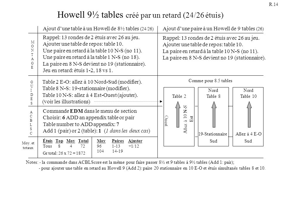 Howell 9½ tables créé par un retard (24/26 étuis)