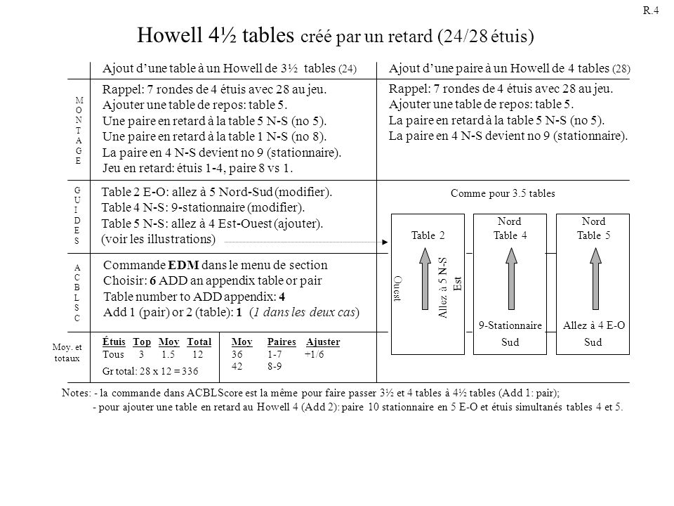 Howell 4½ tables créé par un retard (24/28 étuis)