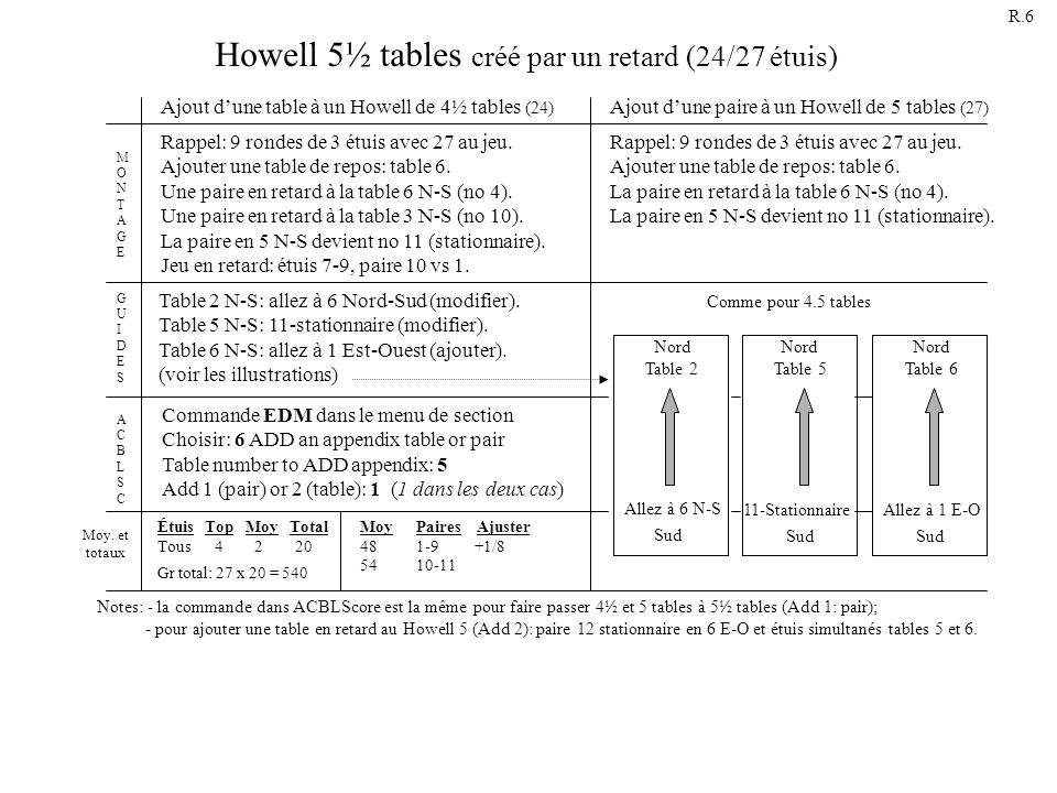 Howell 5½ tables créé par un retard (24/27 étuis)