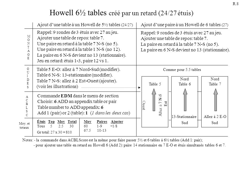 Howell 6½ tables créé par un retard (24/27 étuis)