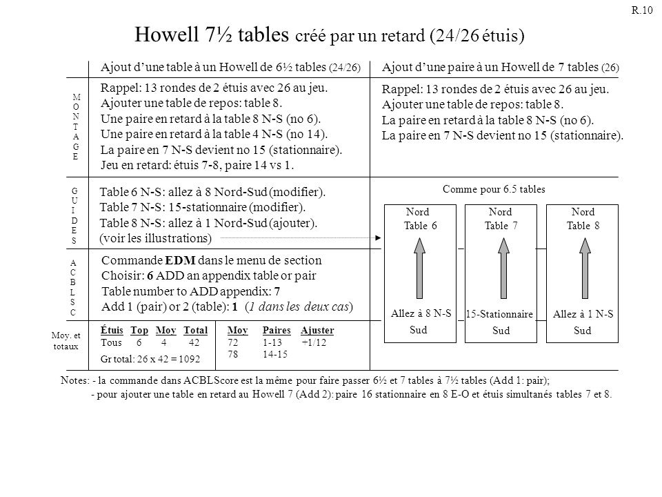 Howell 7½ tables créé par un retard (24/26 étuis)