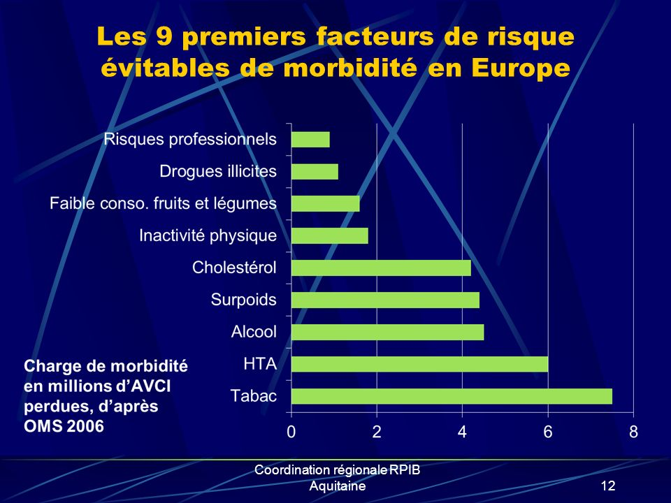 Les 9 premiers facteurs de risque évitables de morbidité en Europe