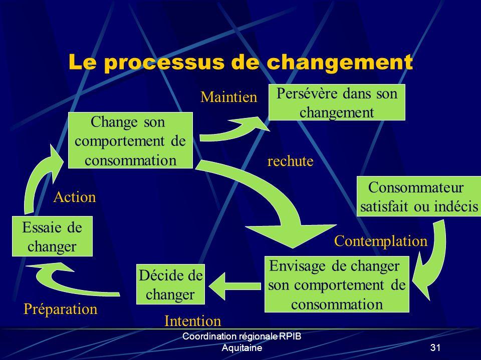 Le processus de changement