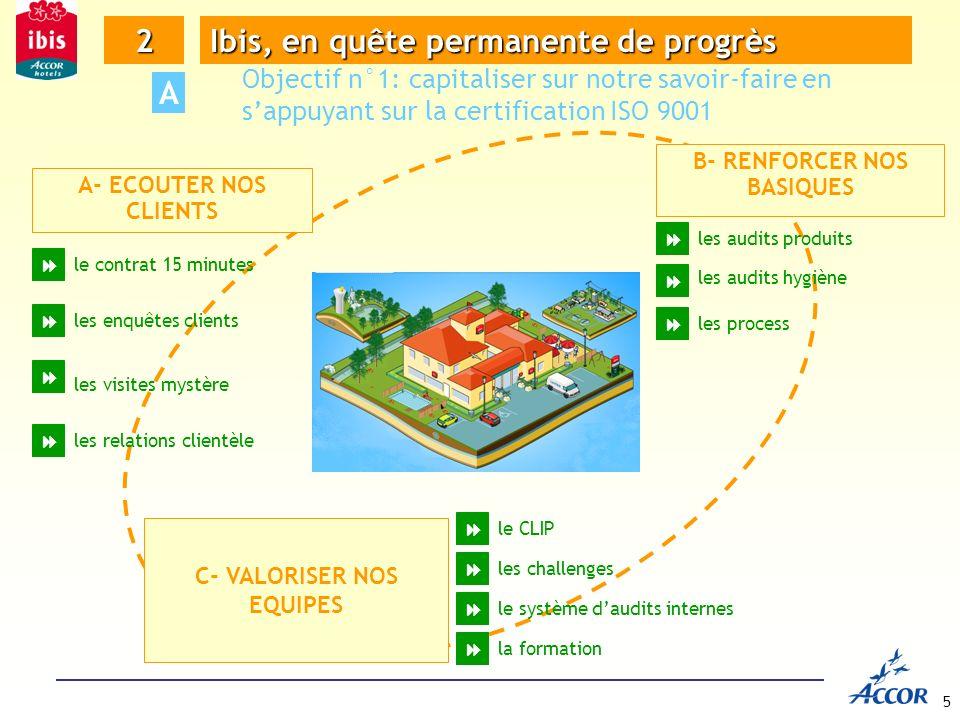 B- RENFORCER NOS BASIQUES C- VALORISER NOS EQUIPES