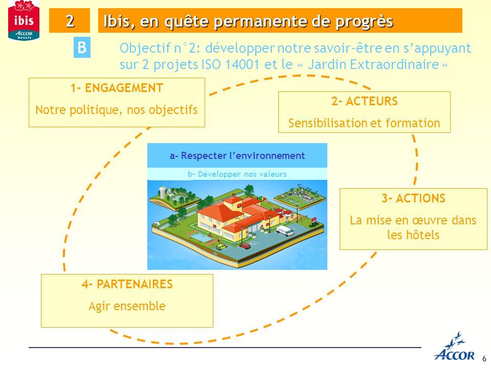 a- Respecter l'environnement b- Développer nos valeurs