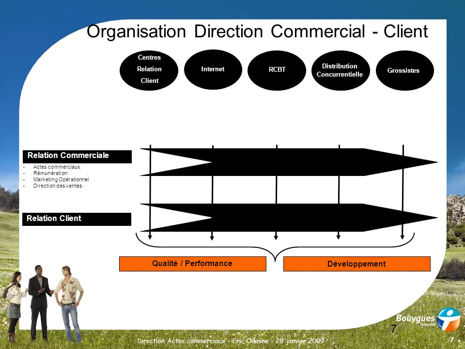 Organisation Direction Commercial - Client