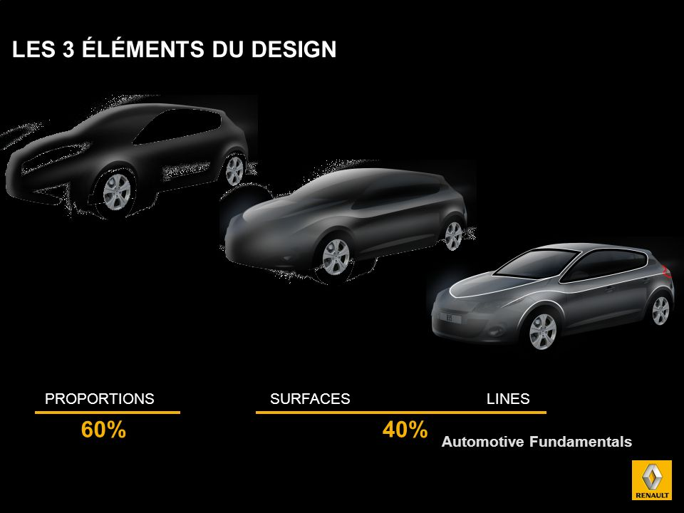 LES 3 ÉLÉMENTS DU DESIGN 60% 40% PROPORTIONS SURFACES LINES