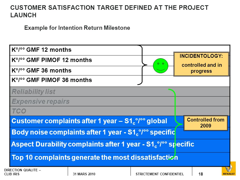 CUSTOMER SATISFACTION TARGET DEFINED AT THE PROJECT LAUNCH