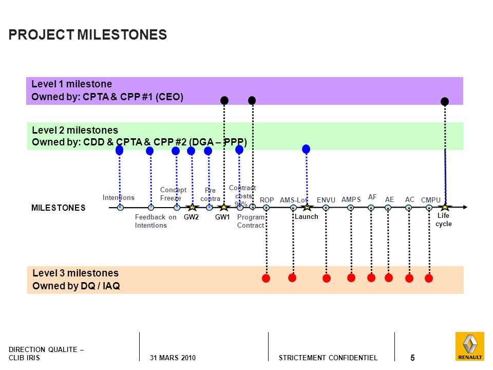 PROJECT MILESTONES Level 1 milestone Owned by: CPTA & CPP #1 (CEO)