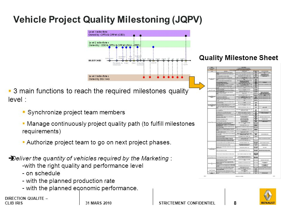 Vehicle Project Quality Milestoning (JQPV)