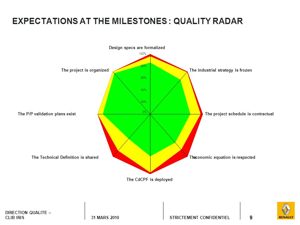 EXPECTATIONS AT THE MILESTONES : QUALITY RADAR