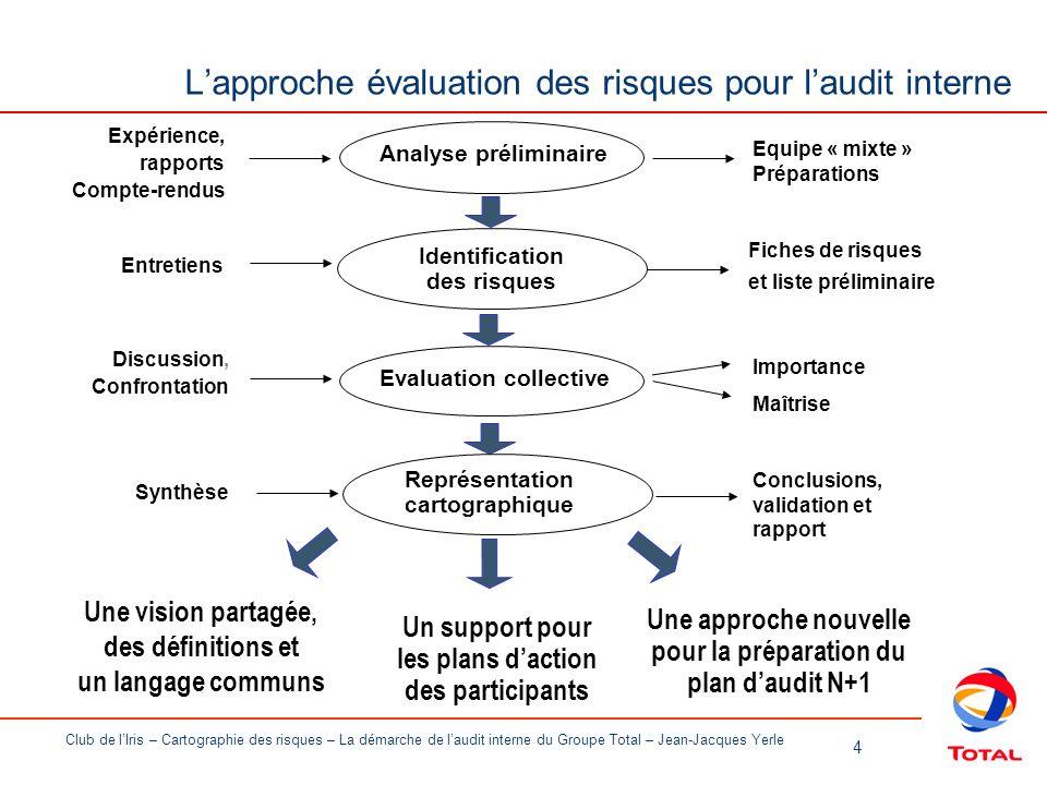 L'approche évaluation des risques pour l'audit interne