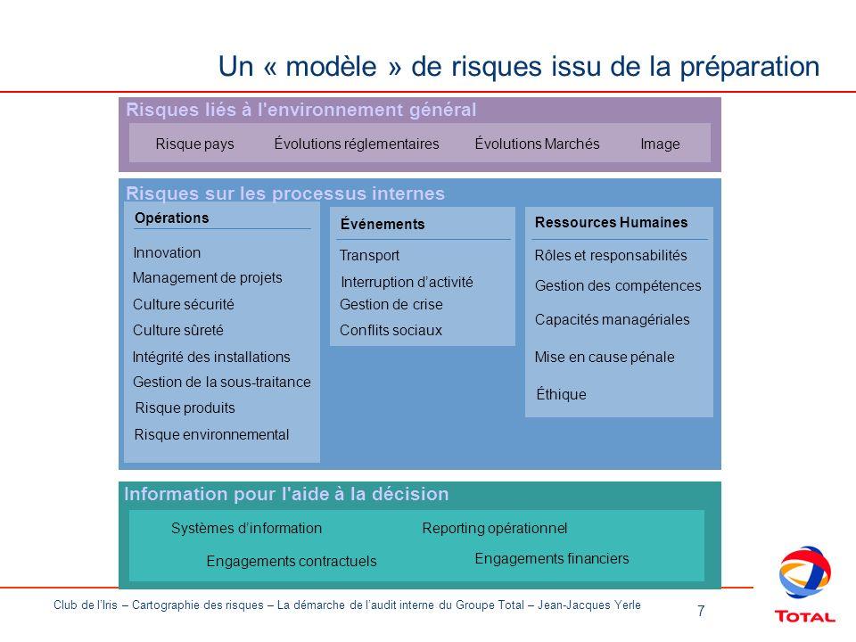 Un « modèle » de risques issu de la préparation