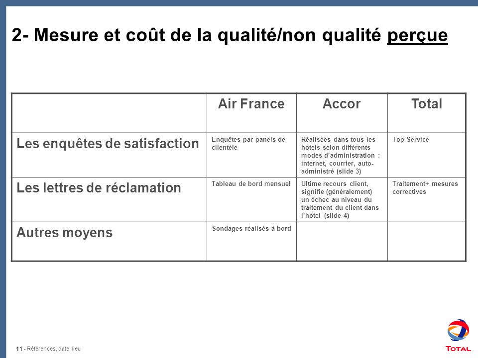2- Mesure et coût de la qualité/non qualité perçue