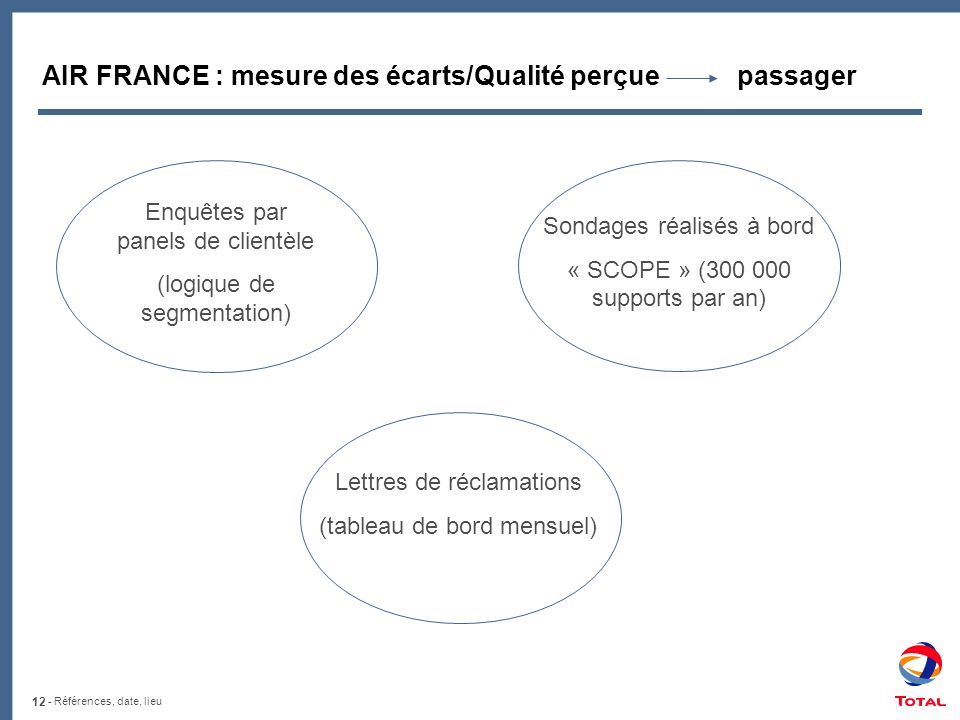 AIR FRANCE : mesure des écarts/Qualité perçue passager