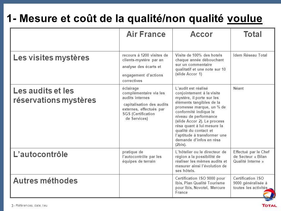 1- Mesure et coût de la qualité/non qualité voulue