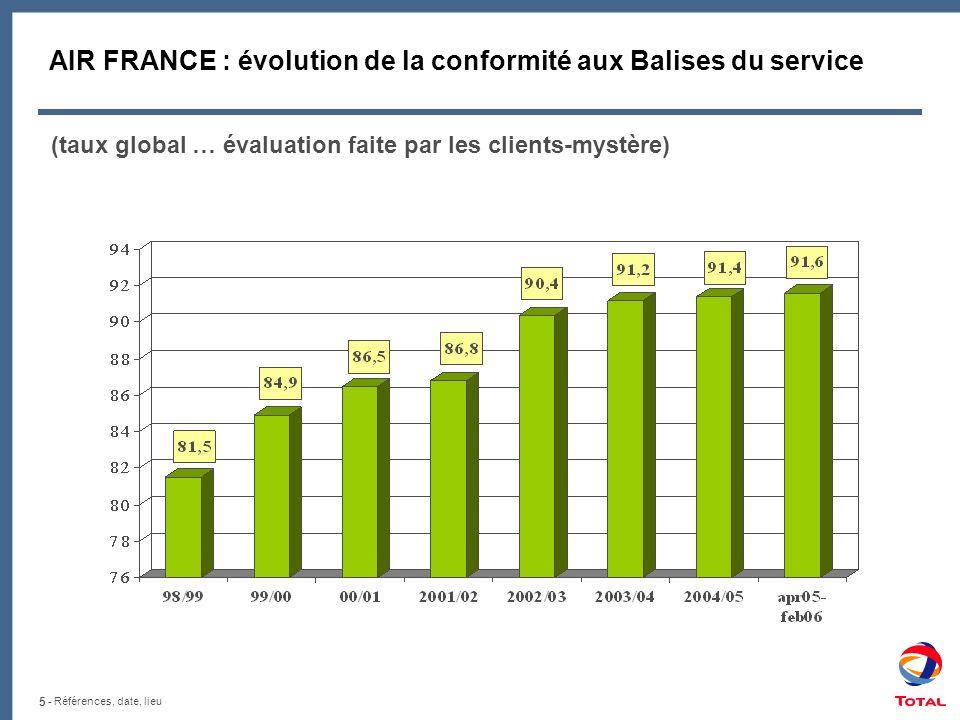 AIR FRANCE : évolution de la conformité aux Balises du service