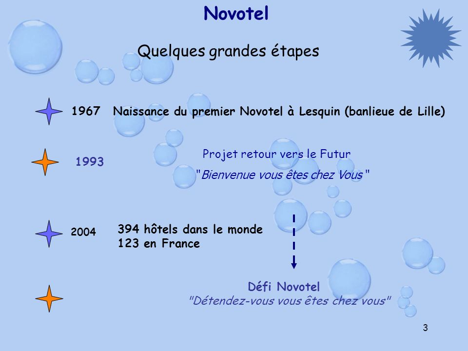 Novotel Quelques grandes étapes 1967