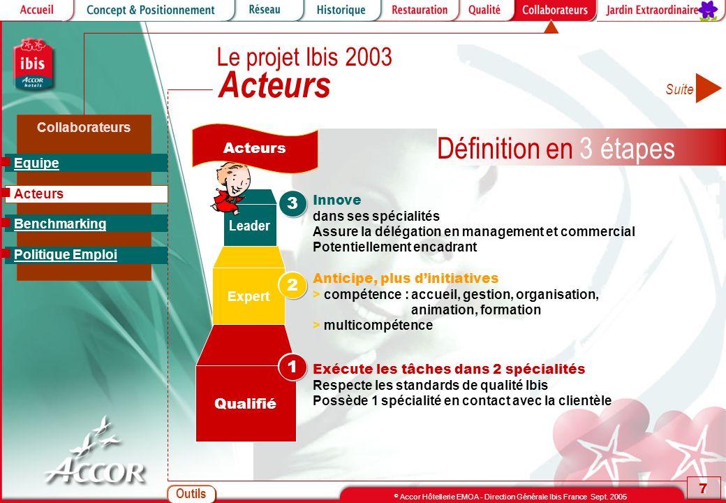 Acteurs Définition en 3 étapes Le projet Ibis 2003 3 2 1 Suite Acteurs