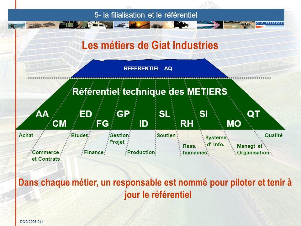 Les métiers de Giat Industries
