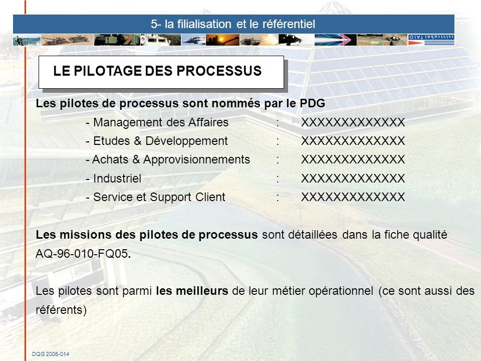 LE PILOTAGE DES PROCESSUS