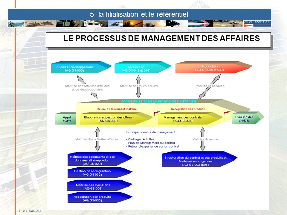 LE PROCESSUS DE MANAGEMENT DES AFFAIRES