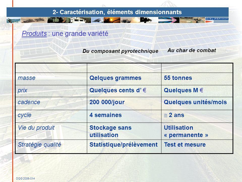 2- Caractérisation, éléments dimensionnants