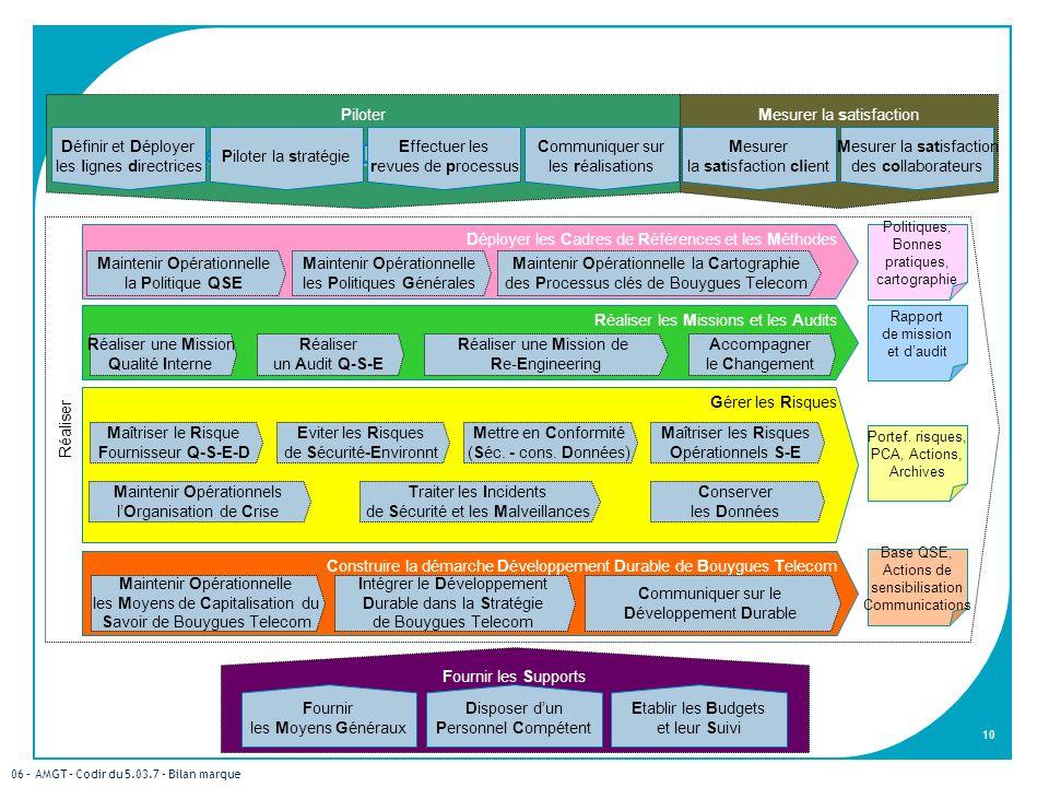 Les processus de la DQSEP