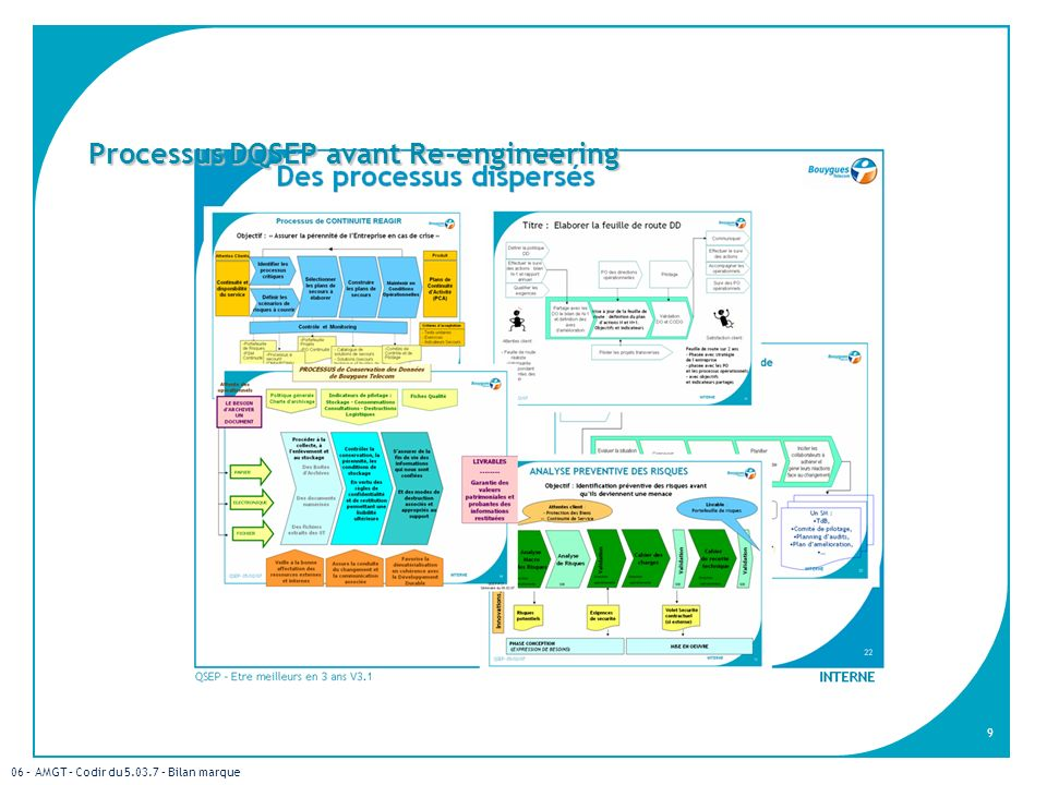 Processus DQSEP avant Re-engineering