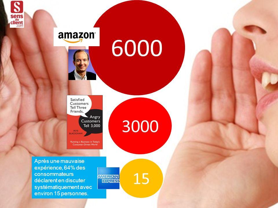 6000 3000 15 Après une mauvaise expérience, 64% des consommateurs