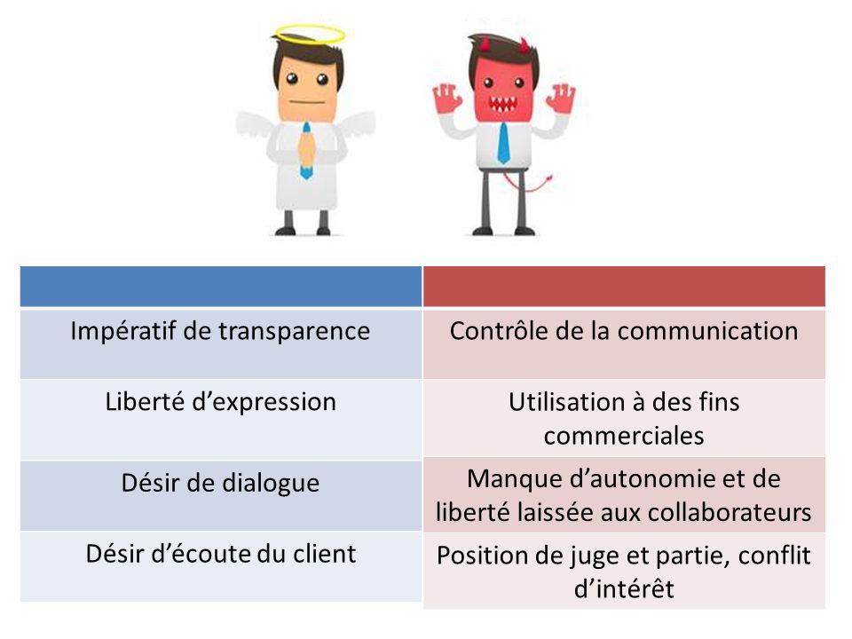 Impératif de transparence Liberté d'expression Désir de dialogue