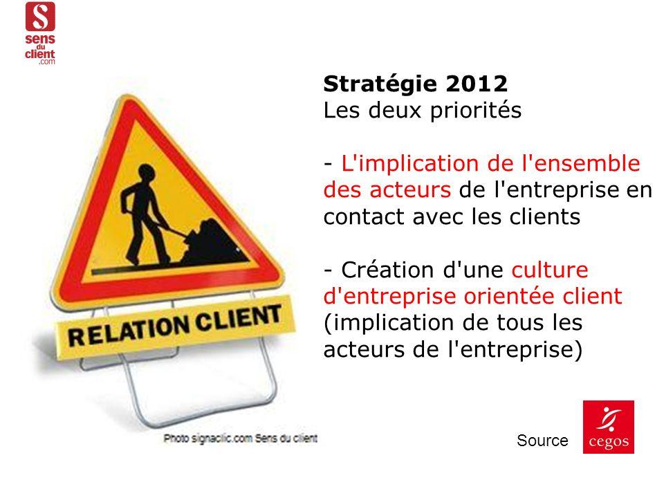 Stratégie 2012 Les deux priorités