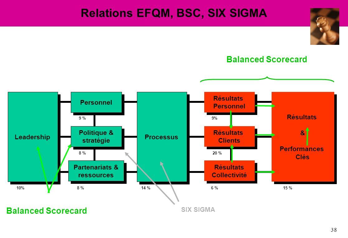 Relations EFQM, BSC, SIX SIGMA
