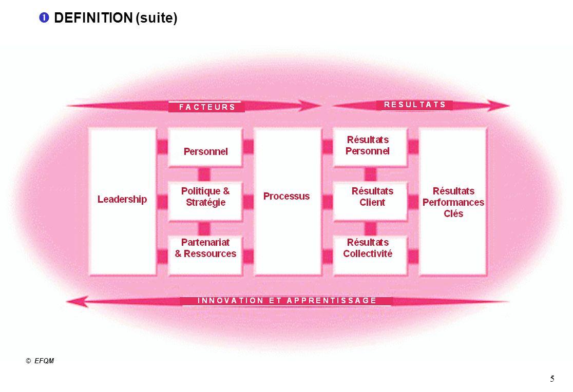  DEFINITION (suite) 5 critères facteurs et 4 résultats © EFQM