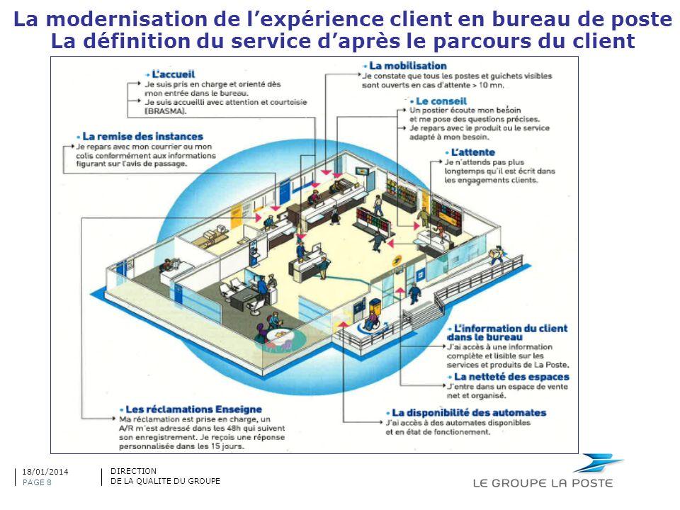 La modernisation de l'expérience client en bureau de poste
