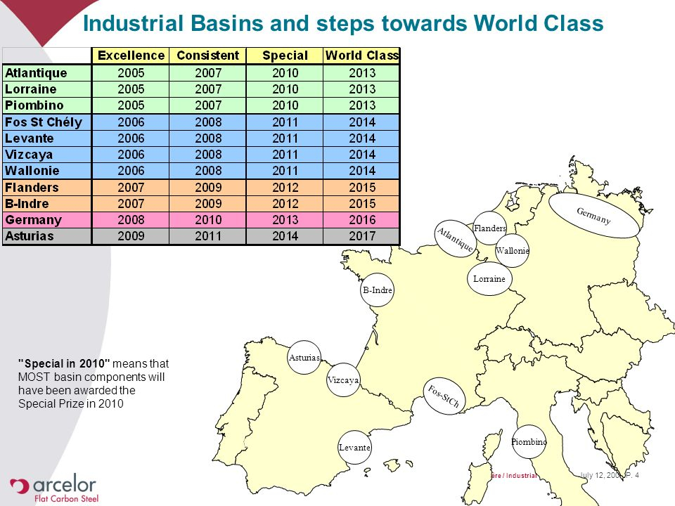 Industrial Basins and steps towards World Class