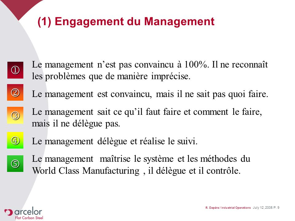 (1) Engagement du Management