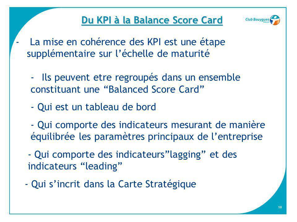 Du KPI à la Balance Score Card
