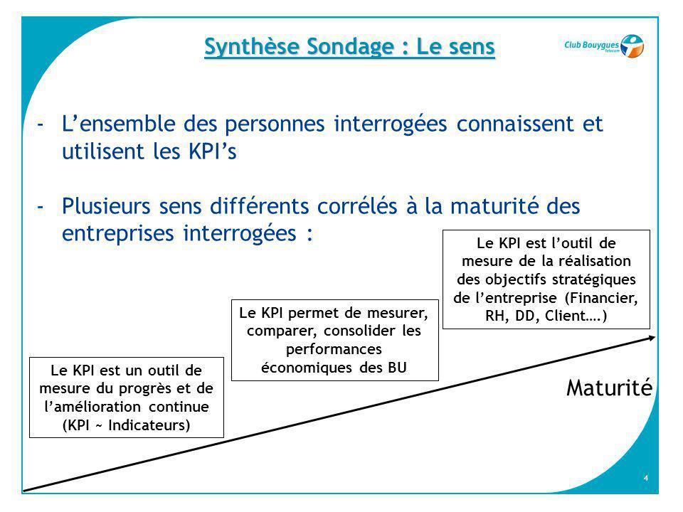 Synthèse Sondage : Le sens
