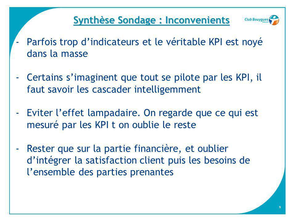 Synthèse Sondage : Inconvenients