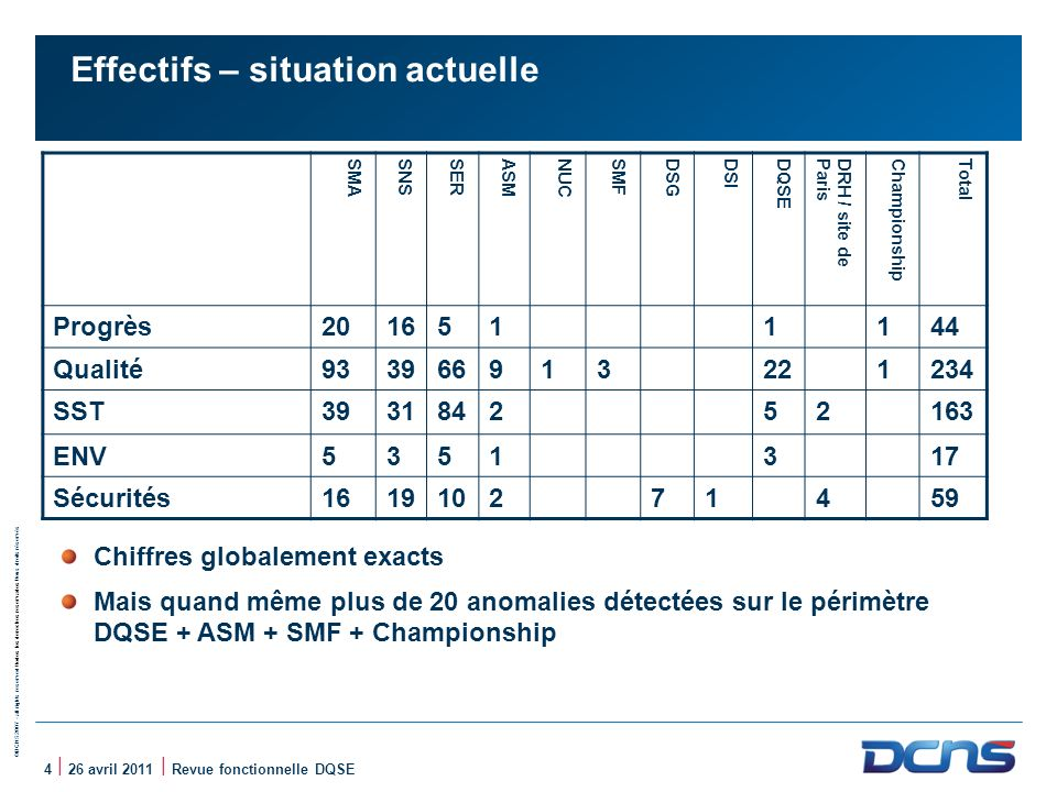 Effectifs – situation actuelle