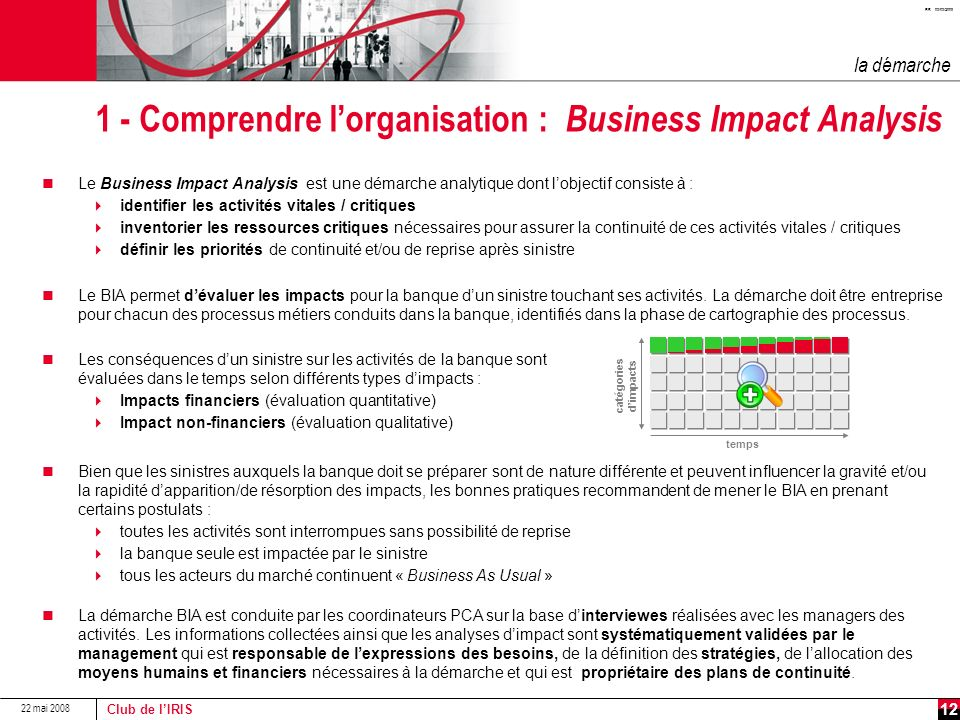 1 - Comprendre l'organisation : Business Impact Analysis
