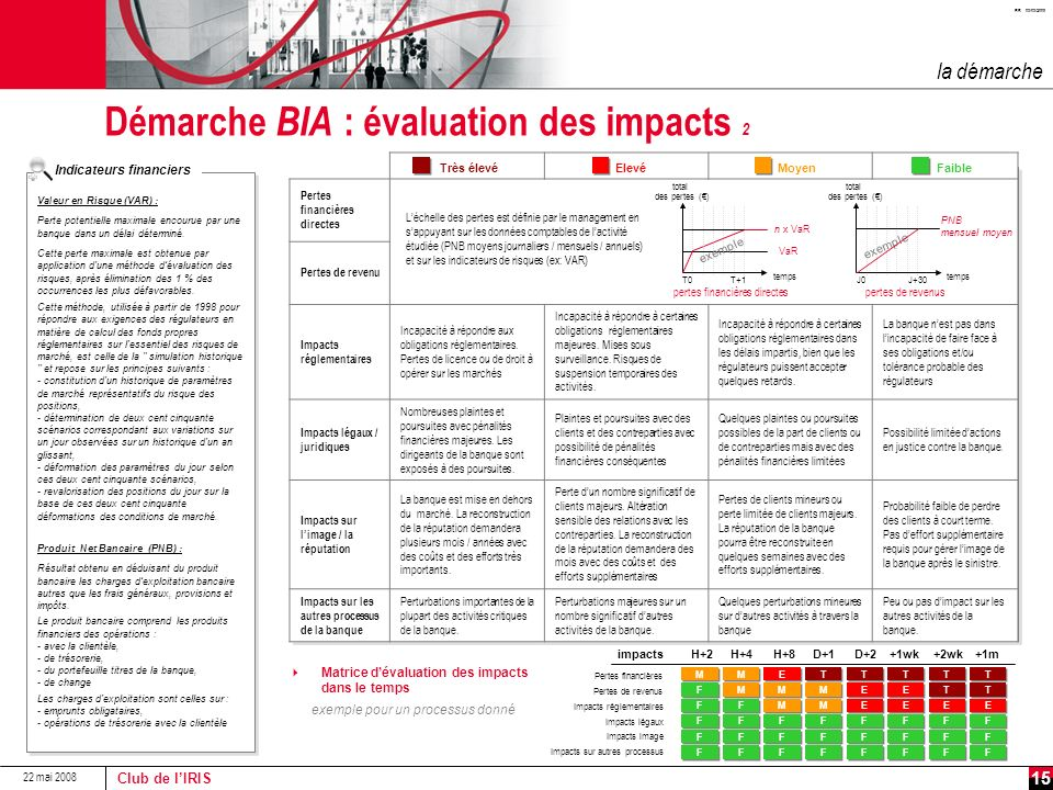Démarche BIA : évaluation des impacts 2