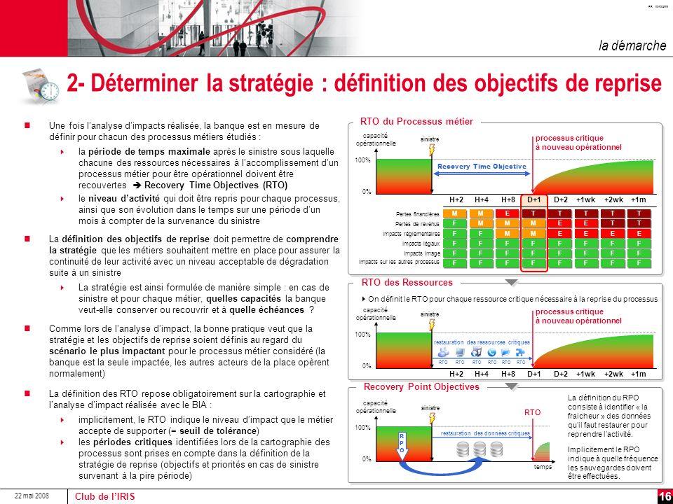 2- Déterminer la stratégie : définition des objectifs de reprise