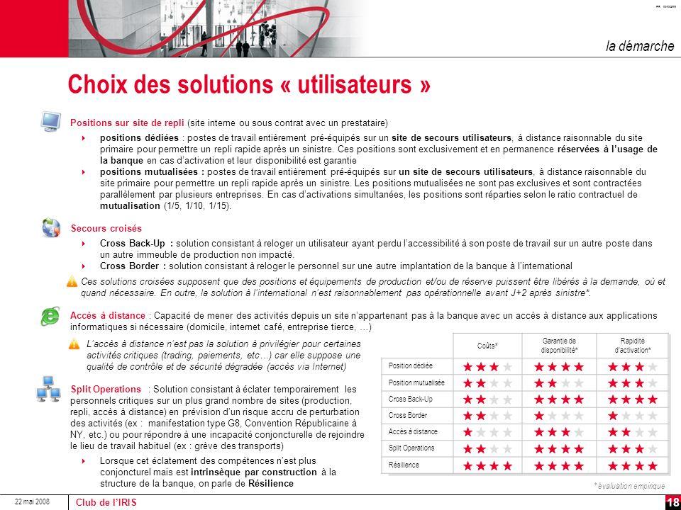 Choix des solutions « utilisateurs »