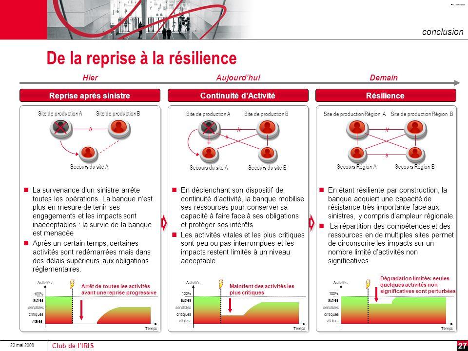 De la reprise à la résilience