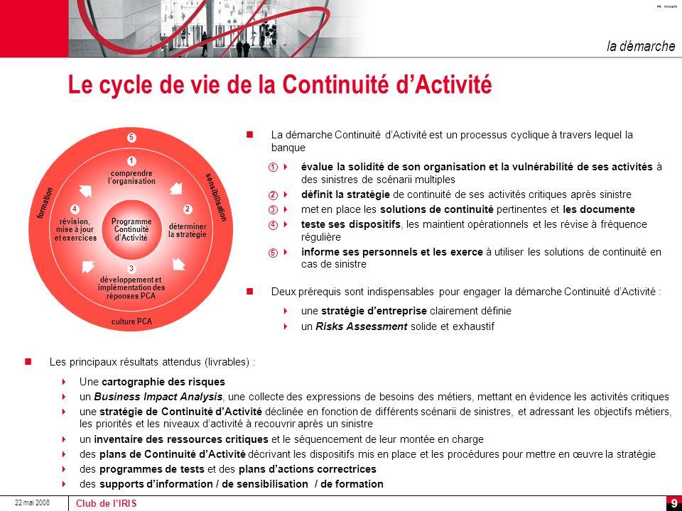Le cycle de vie de la Continuité d'Activité